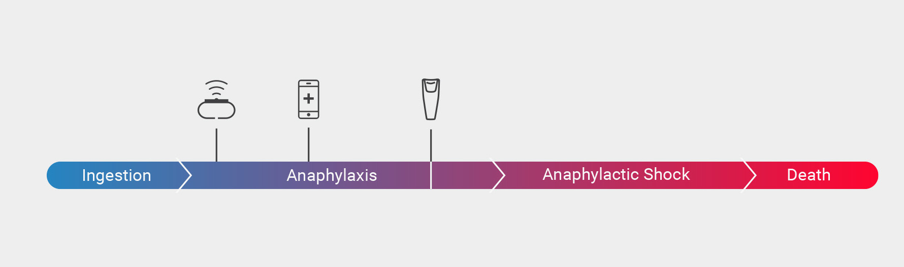 Anaphylaxis Stages from Mild to Severe